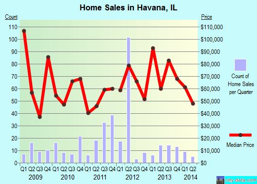 Havana,IL real estate house value index trend