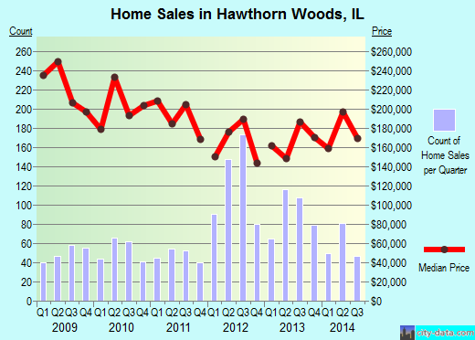 Hawthorn Woods,IL real estate house value index trend