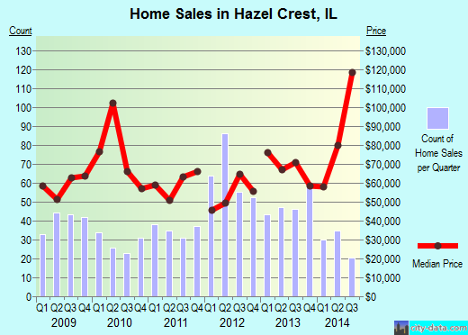 Hazel Crest,IL real estate house value index trend