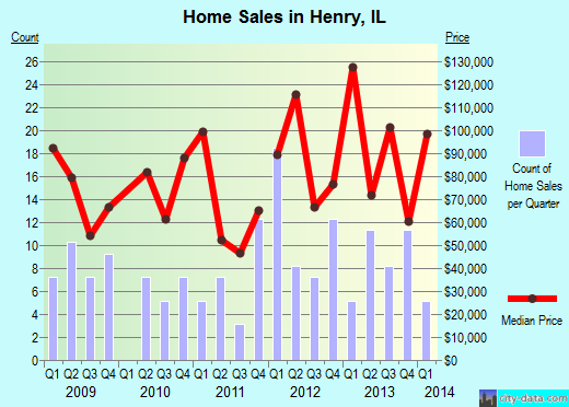 Henry,IL real estate house value index trend
