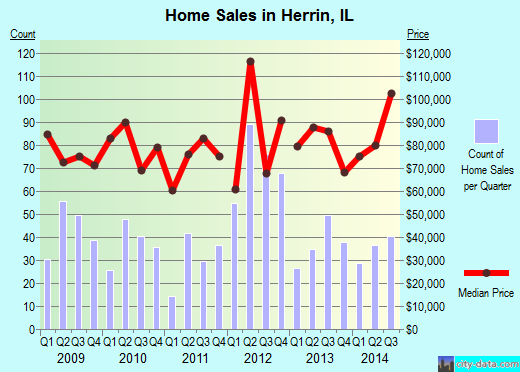 Herrin,IL real estate house value index trend