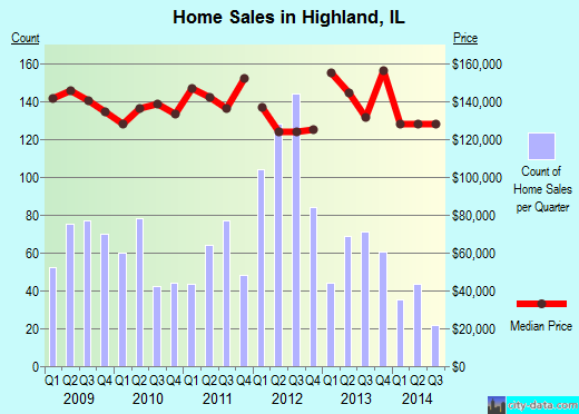 Highland,IL real estate house value index trend