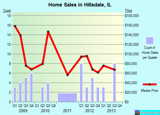 Hillsdale,IL real estate house value index trend