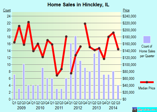 Hinckley,IL real estate house value index trend
