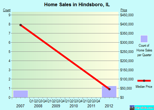 Hindsboro,IL real estate house value index trend