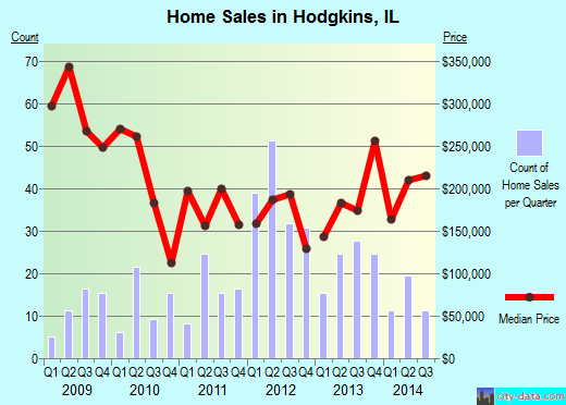 Hodgkins,IL real estate house value index trend