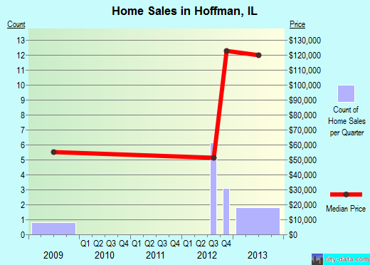 Hoffman,IL real estate house value index trend