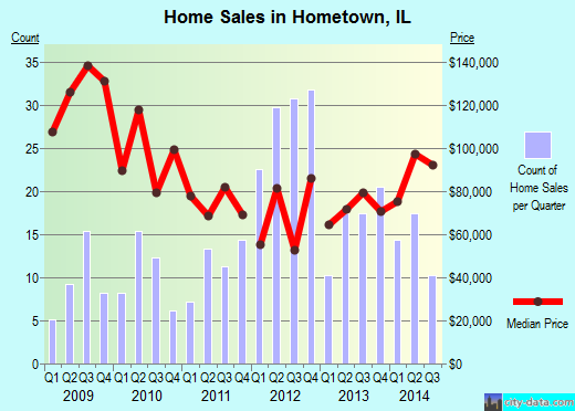 Hometown,IL real estate house value index trend