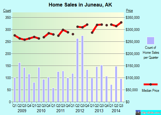 Juneau,AK real estate house value index trend