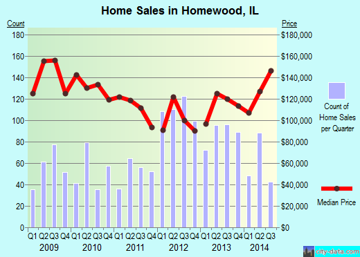 Homewood,IL index of house prices