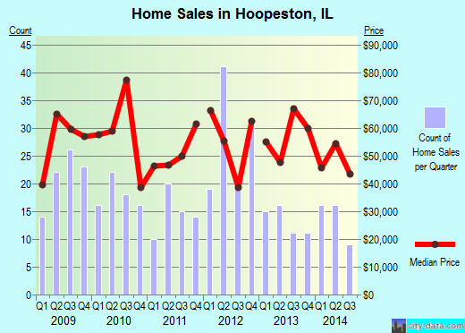Hoopeston,IL real estate house value index trend