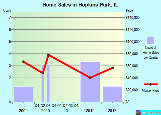 Hopkins Park,IL real estate house value index trend