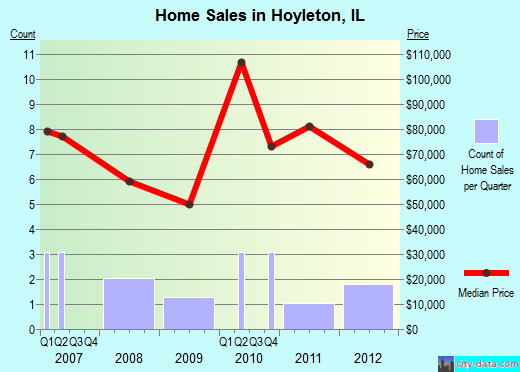 Hoyleton,IL real estate house value index trend