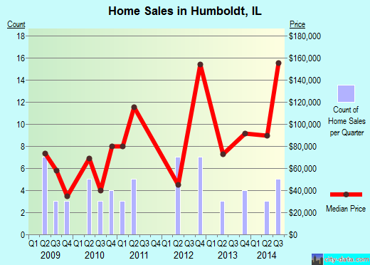 Humboldt,IL real estate house value index trend