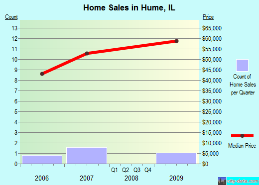 Hume,IL real estate house value index trend