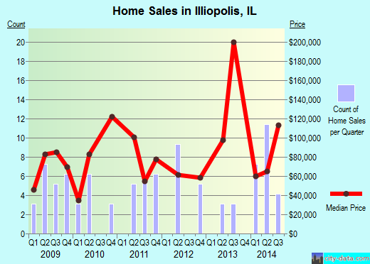 Illiopolis,IL real estate house value index trend