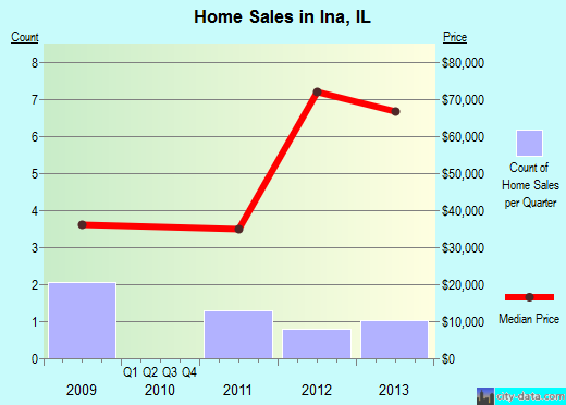 Ina,IL real estate house value index trend