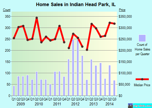 Indian Head Park,IL real estate house value index trend