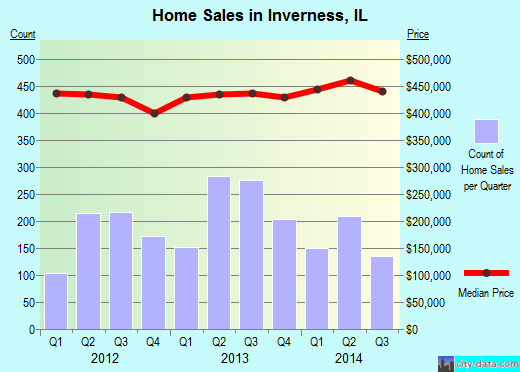 Inverness,IL real estate house value index trend