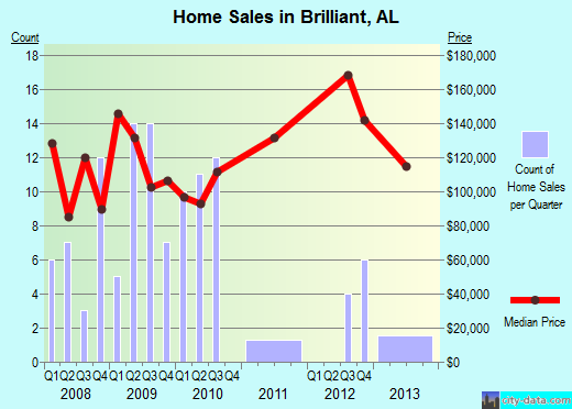 Brilliant,AL real estate house value index trend