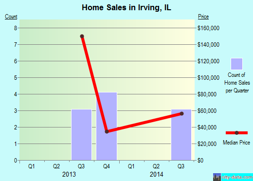 Irving,IL real estate house value index trend