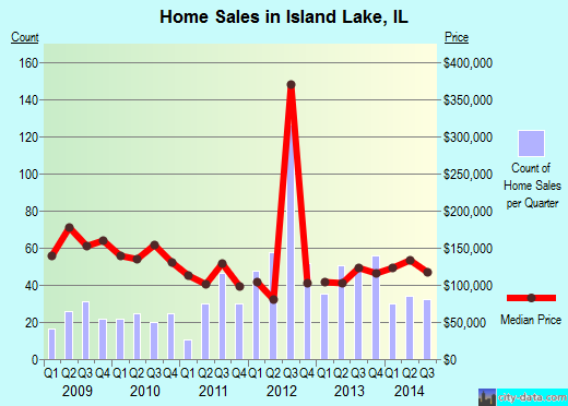 Island Lake, IL index of house prices