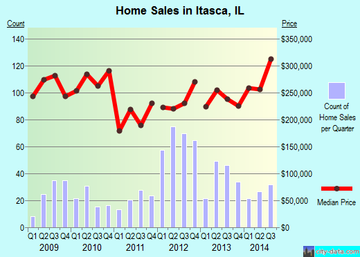 Itasca,IL real estate house value index trend