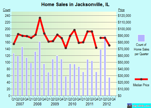 Jacksonville,IL real estate house value index trend