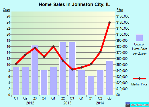 Johnston City,IL real estate house value index trend