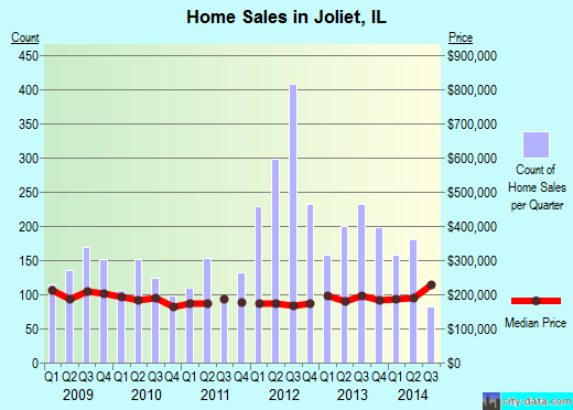 Joliet,IL real estate house value index trend