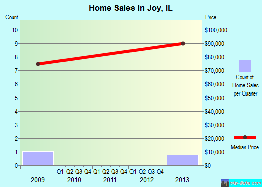 Joy,IL real estate house value index trend