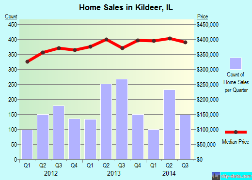 Kildeer,IL real estate house value index trend