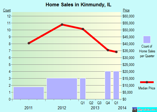 Kinmundy,IL real estate house value index trend