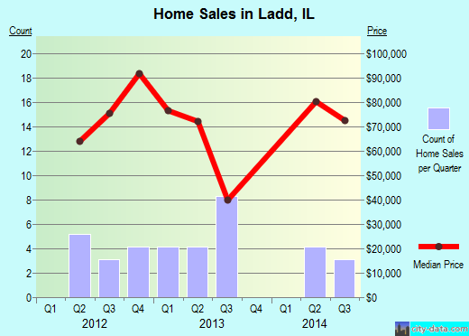 Ladd,IL real estate house value index trend