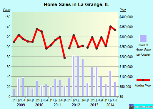 La Grange,IL real estate house value index trend