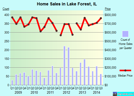 Lake Forest, IL index of house prices