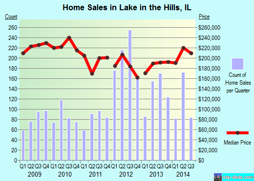 Lake in the Hills,IL real estate house value index trend