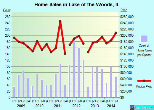 Lake of the Woods,IL real estate house value index trend