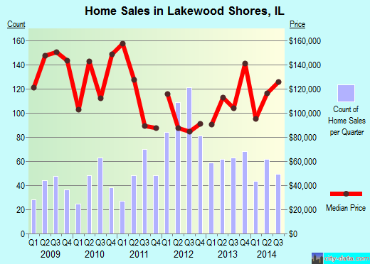 Lakewood Shores,IL real estate house value index trend