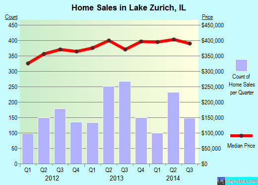 Lake Zurich,IL real estate house value index trend