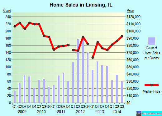 Lansing,IL real estate house value index trend