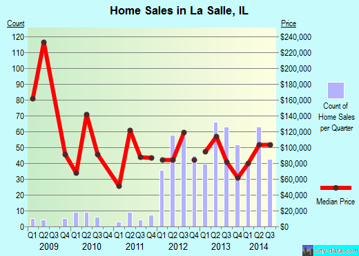 La Salle,IL index of house prices