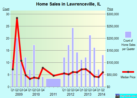 Lawrenceville,IL real estate house value index trend