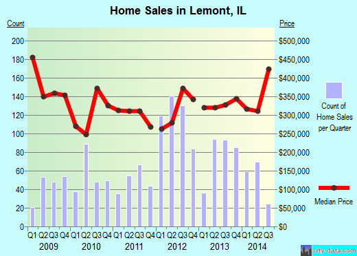 Lemont,IL real estate house value index trend