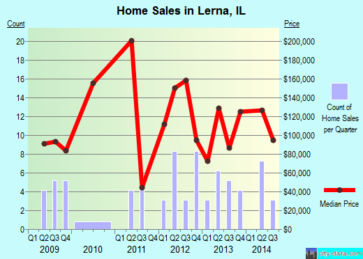 Lerna,IL real estate house value index trend