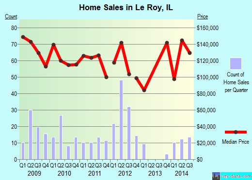 Le Roy,IL real estate house value index trend