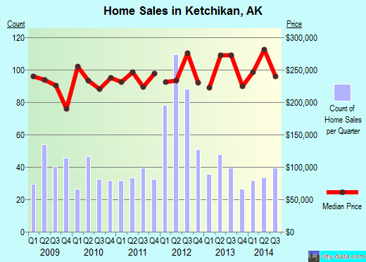 Ketchikan,AK real estate house value index trend