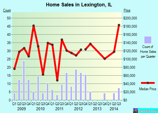 Lexington,IL real estate house value index trend
