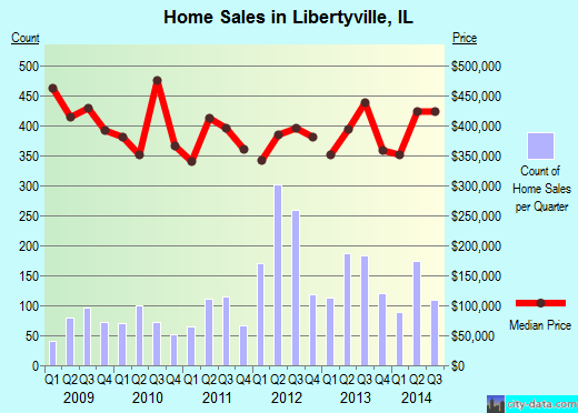 Libertyville,IL real estate house value index trend