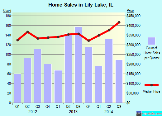 Lily Lake,IL real estate house value index trend